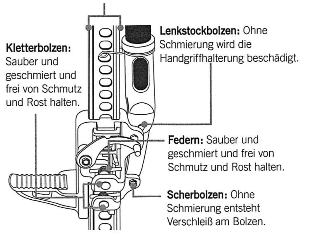 Hi-Lift-Wagenheber-Wartungsanleitung